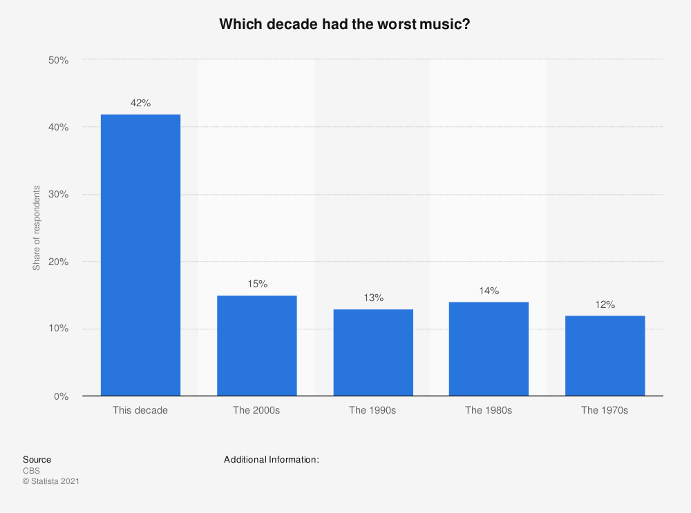 Statistic: Which decade had the worst music? | Statista