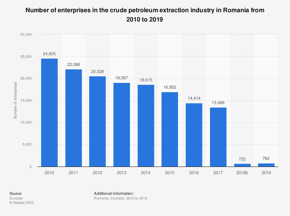 Statistic: Number of enterprises in the crude petroleum extraction industry in Romania from 2008 to 2017 | Statista