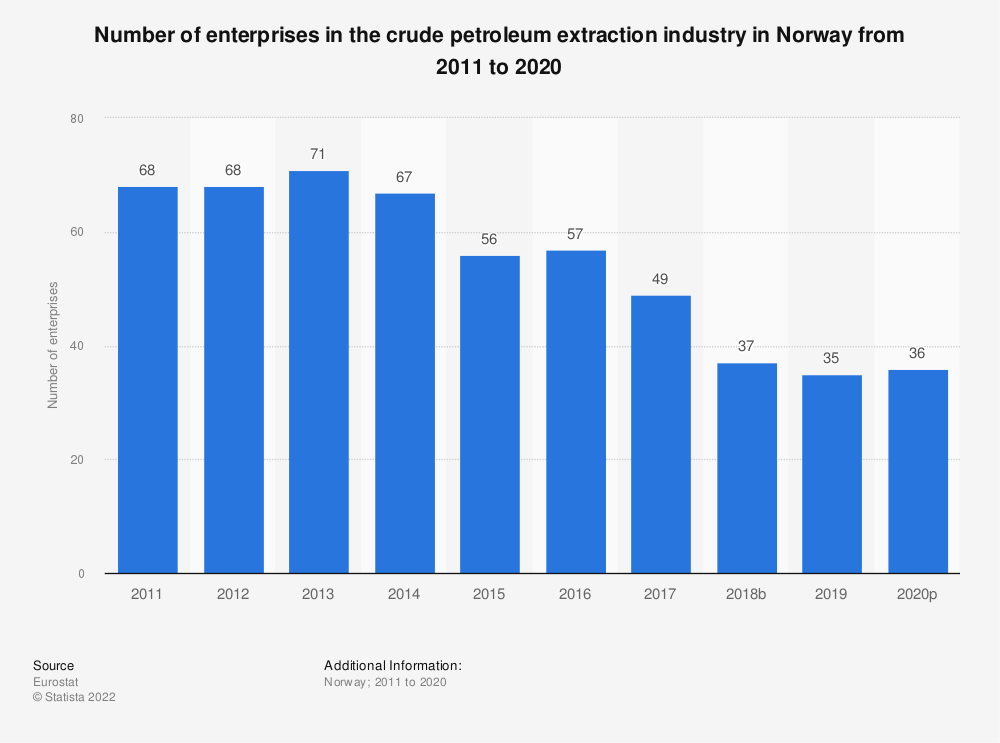 Statistic: Number of enterprises in the crude petroleum extraction industry in Norway from 2008 to 2017 | Statista