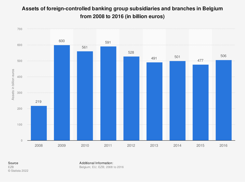 Statistic: Assets of foreign-controlled banking group subsidiaries and branches in Belgium from 2008 to 2016 (in billion euros) | Statista