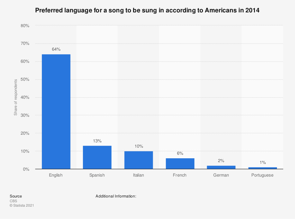 Statistic: Preferred language for a song to be sung in according to Americans in 2014 | Statista
