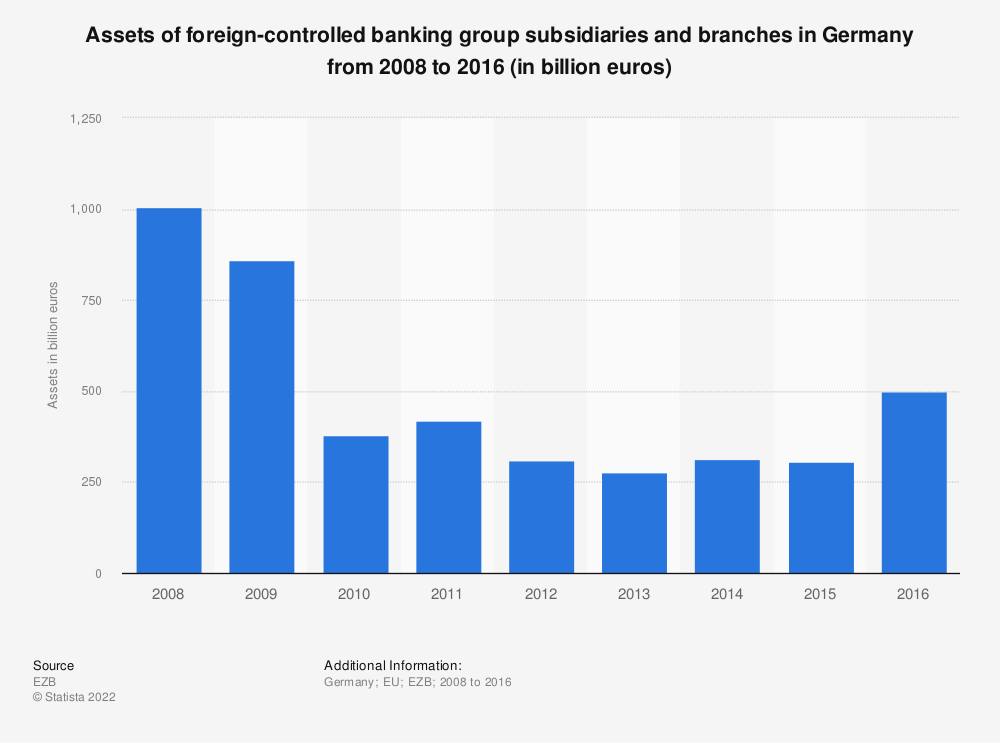 Statistic: Assets of foreign-controlled banking group subsidiaries and branches in Germany from 2008 to 2016 (in billion euros) | Statista