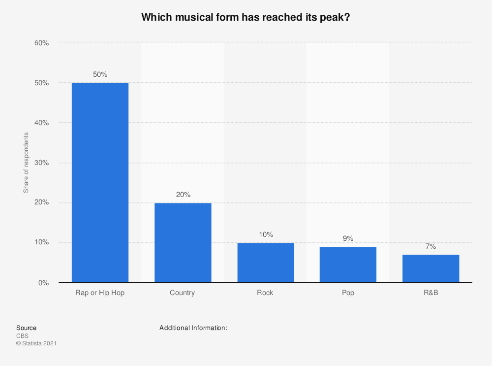 Statistic: Which musical form has reached its peak? | Statista