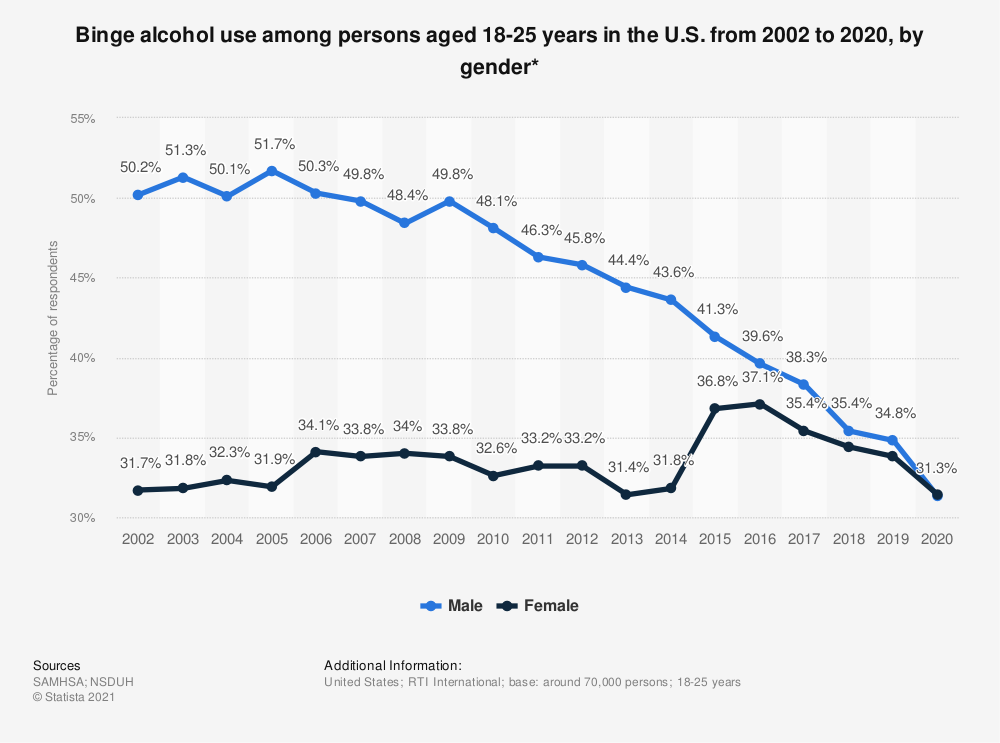Statistic: Binge alcohol use among persons aged 18-25 years in the U.S. from 2002 to 2018, by gender* | Statista