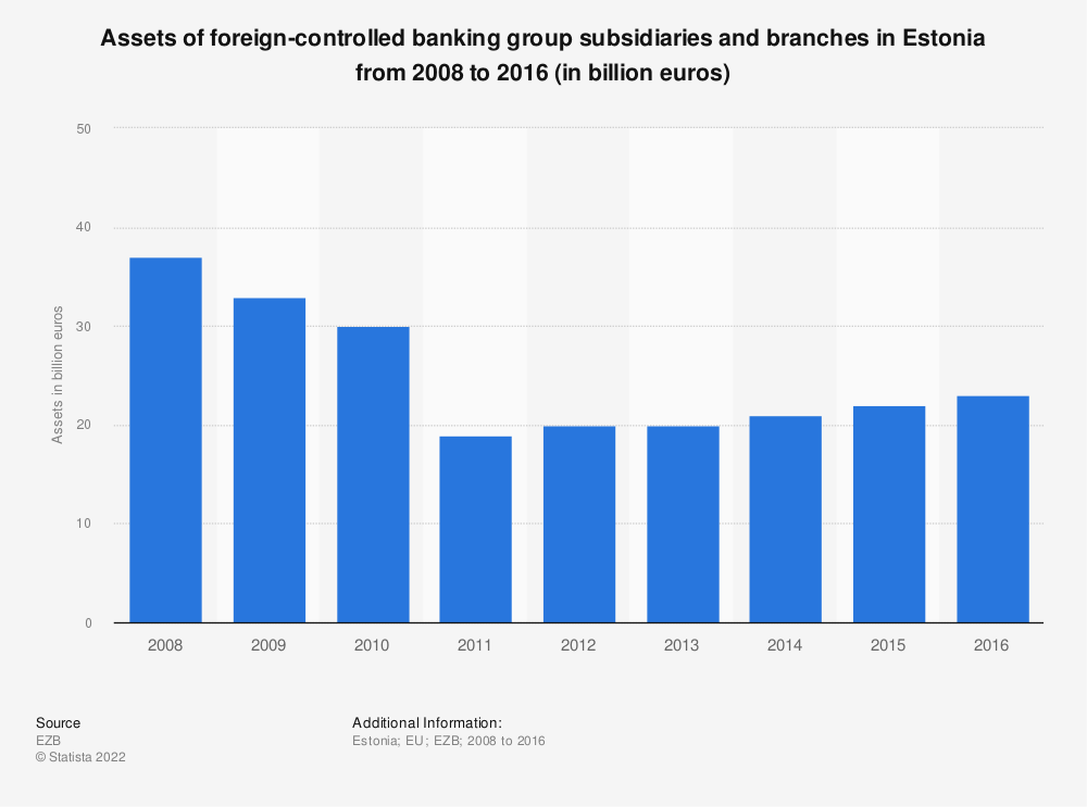 Statistic: Assets of foreign-controlled banking group subsidiaries and branches in Estonia from 2008 to 2016 (in billion euros)   Statista