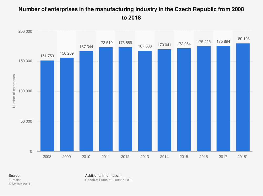 Statistic: Number of enterprises in the manufacturing industry in the Czech Republic from 2008 to 2018   Statista