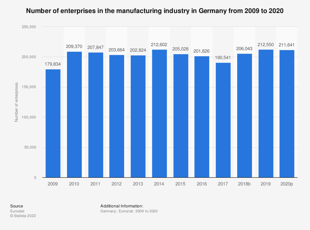 Statistic: Number of enterprises in the manufacturing industry in Germany from 2008 to 2017 | Statista