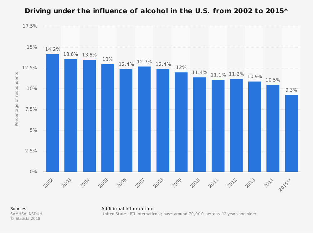 Statistic: Driving under the influence of alcohol in the U.S. from 2002 to 2015* | Statista