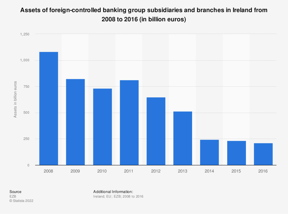 Statistic: Assets of foreign-controlled banking group subsidiaries and branches in Ireland from 2008 to 2016 (in billion euros) | Statista