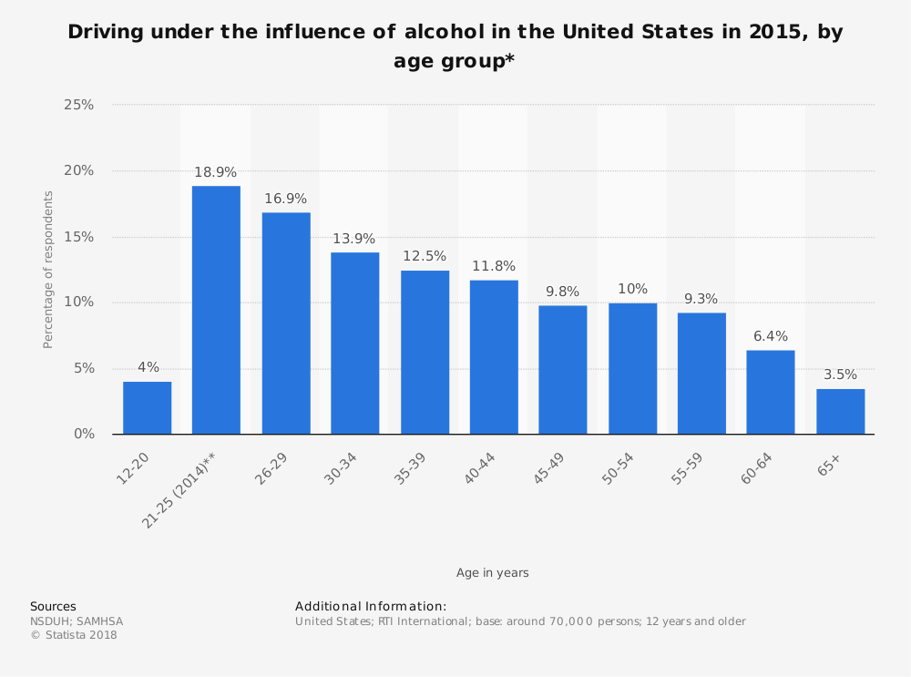 Statistic: Driving under the influence of alcohol in the United States in 2015, by age group* | Statista
