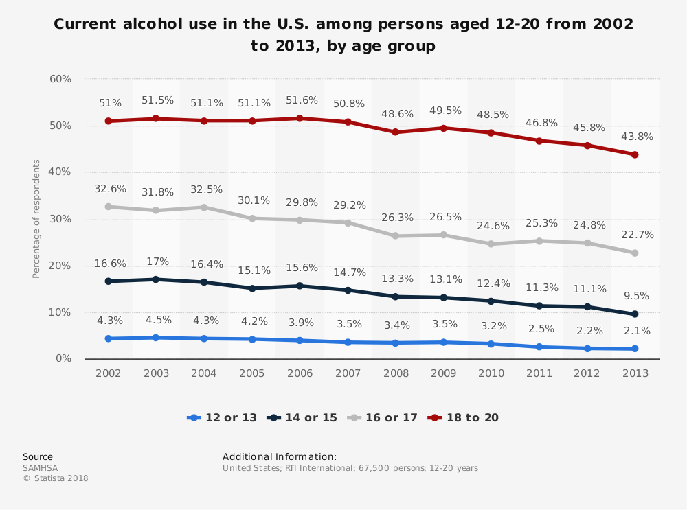 Statistic: Current alcohol use in the U.S. among persons aged 12-20  from 2002 to 2013, by age group | Statista
