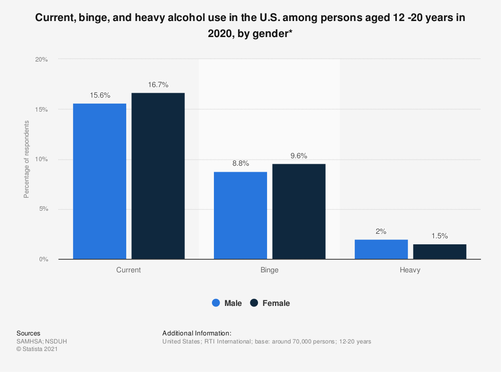 Statistic: Current, binge, and heavy alcohol use in the U.S. among persons aged 12 -20 years in 2018, by gender* | Statista