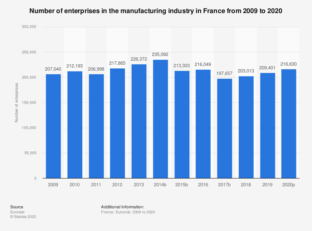 Statistic: Number of enterprises in the manufacturing industry in France from 2008 to 2017   Statista
