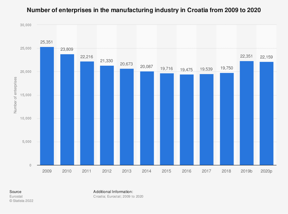 Statistic: Number of enterprises in the manufacturing industry in Croatia from 2008 to 2018 | Statista