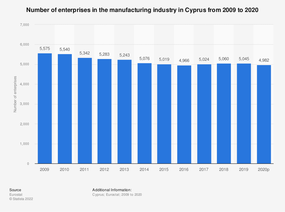 Statistic: Number of enterprises in the manufacturing industry in Cyprus from 2008 to 2018 | Statista
