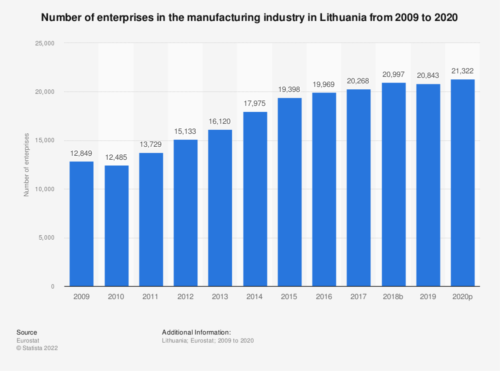 Statistic: Number of enterprises in the manufacturing industry in Lithuania from 2008 to 2018 | Statista
