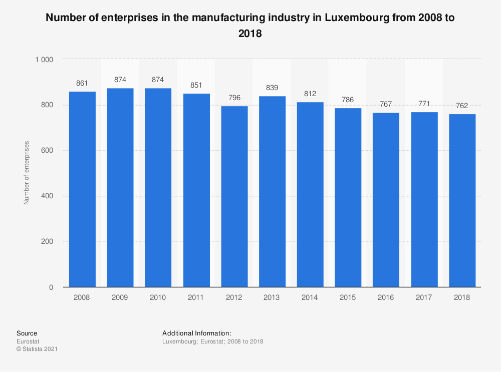 Statistic: Number of enterprises in the manufacturing industry in Luxembourg from 2008 to 2018 | Statista