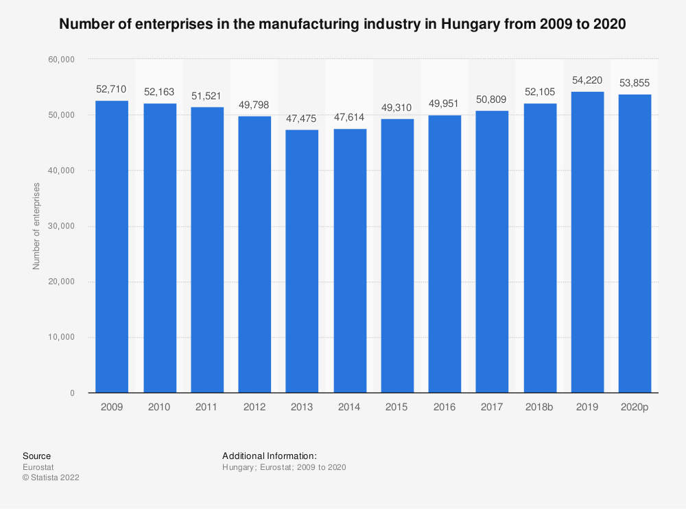 Statistic: Number of enterprises in the manufacturing industry in Hungary from 2008 to 2017 | Statista