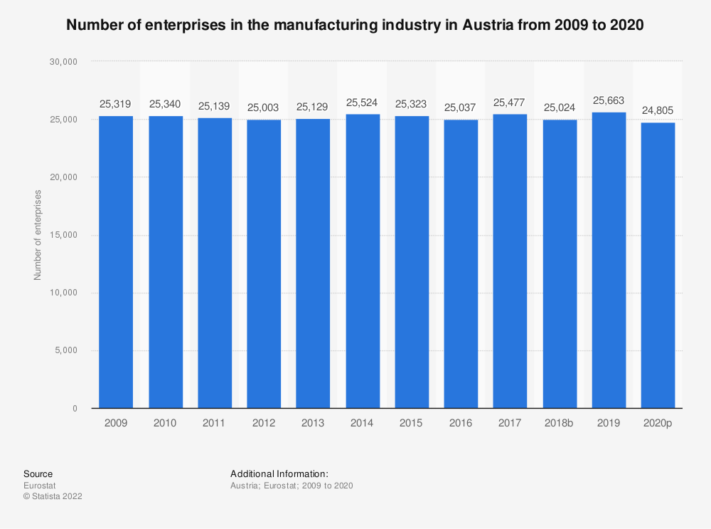 Statistic: Number of enterprises in the manufacturing industry in Austria from 2008 to 2018   Statista