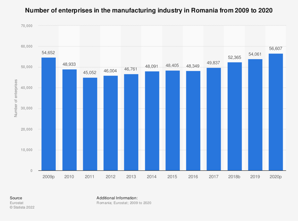 Statistic: Number of enterprises in the manufacturing industry in Romania from 2008 to 2017 | Statista