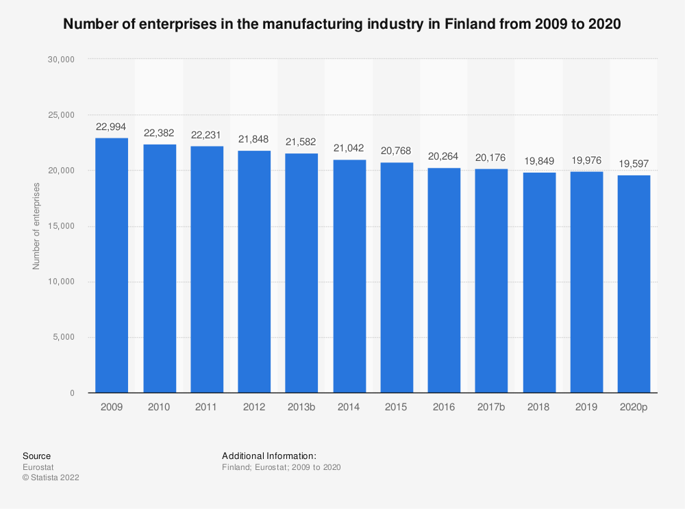 Statistic: Number of enterprises in the manufacturing industry in Finland from 2008 to 2017 | Statista