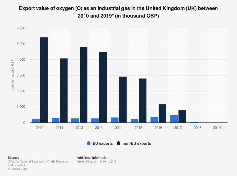 Statistic: Export value of oxygen (O) as an industrial gas in the United Kingdom (UK) between 2010 and 2019* (in thousand GBP) | Statista