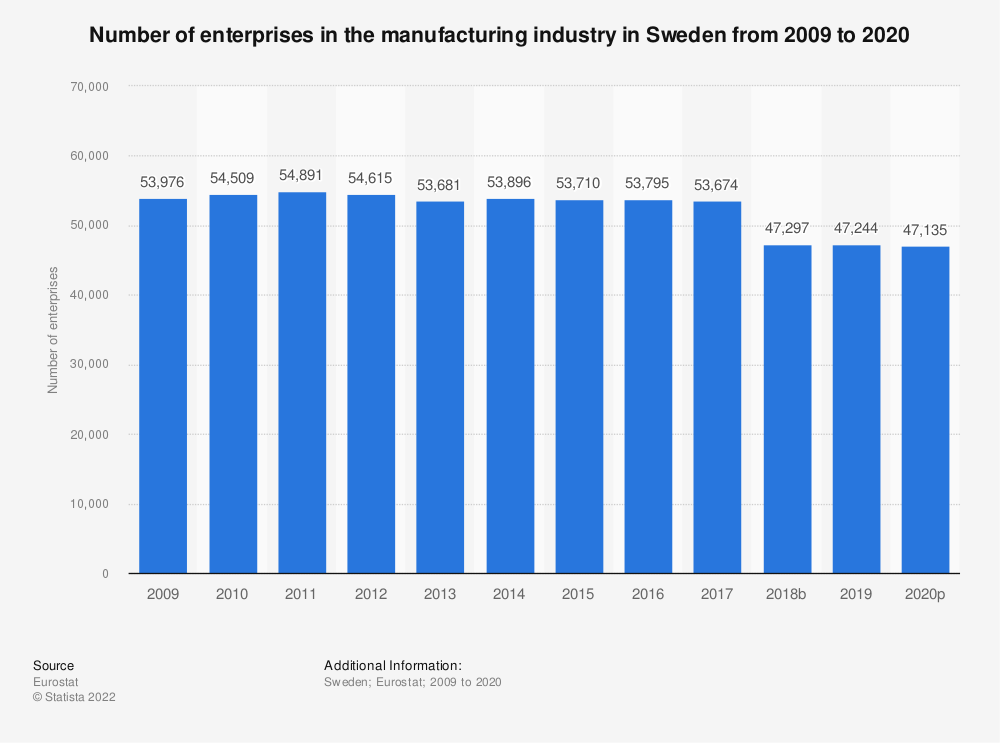 Statistic: Number of enterprises in the manufacturing industry in Sweden from 2008 to 2018 | Statista