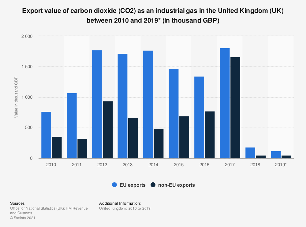 Statistic: Export value of carbon dioxide (CO2) as an industrial gas in the United Kingdom (UK) between 2010 and 2019* (in thousand GBP) | Statista