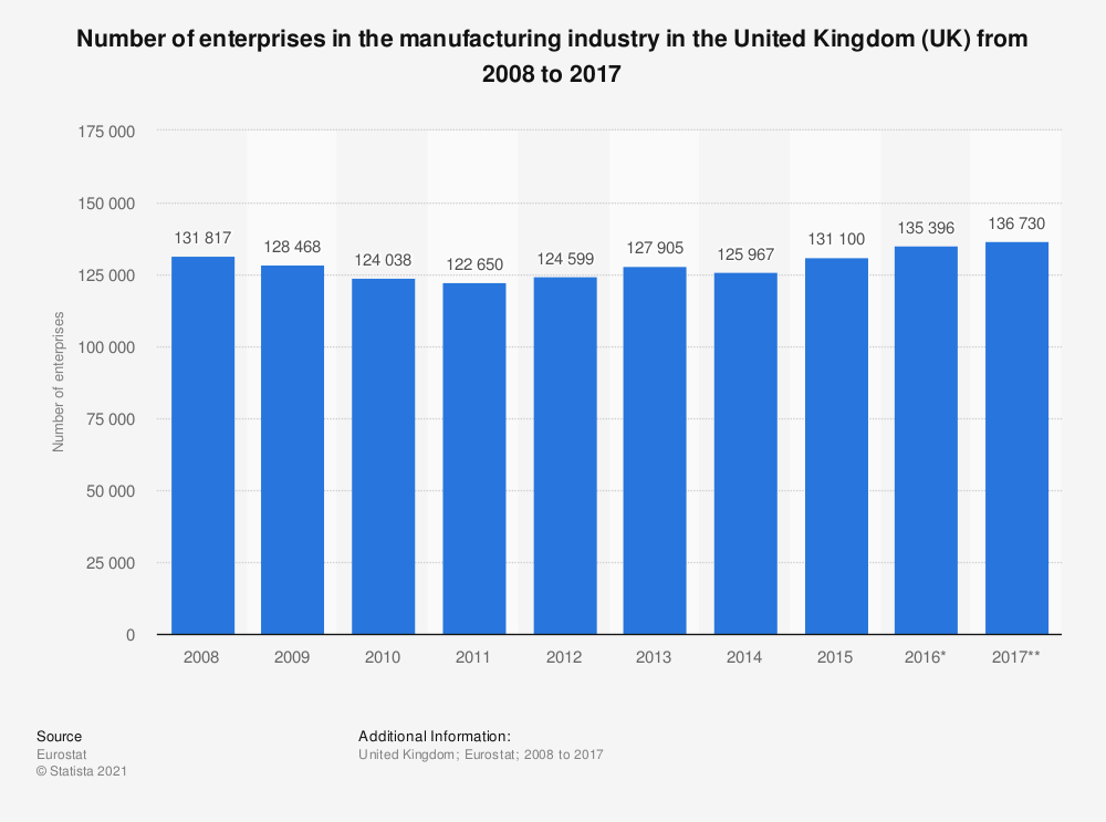 Statistic: Number of enterprises in the manufacturing industry in the United Kingdom (UK) from 2008 to 2017 | Statista
