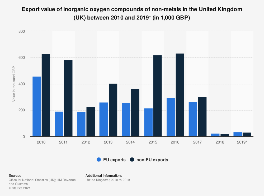 Statistic: Export value of inorganic oxygen compounds of non-metals in the United Kingdom (UK) between 2010 and 2019* (in thousand GBP) | Statista