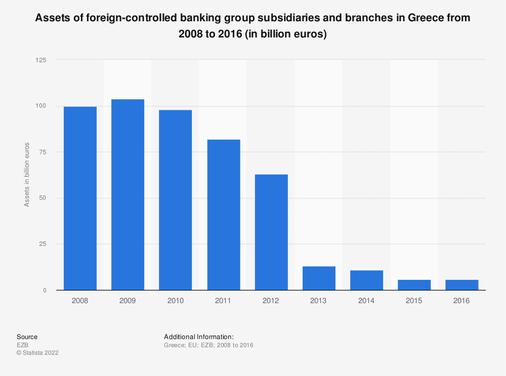 Statistic: Assets of foreign-controlled banking group subsidiaries and branches in Greece from 2008 to 2016 (in billion euros) | Statista