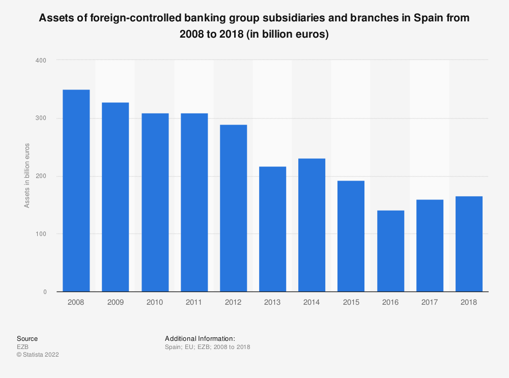 Statistic: Assets of foreign-controlled banking group subsidiaries and branches in Spain from 2008 to 2018 (in billion euros) | Statista