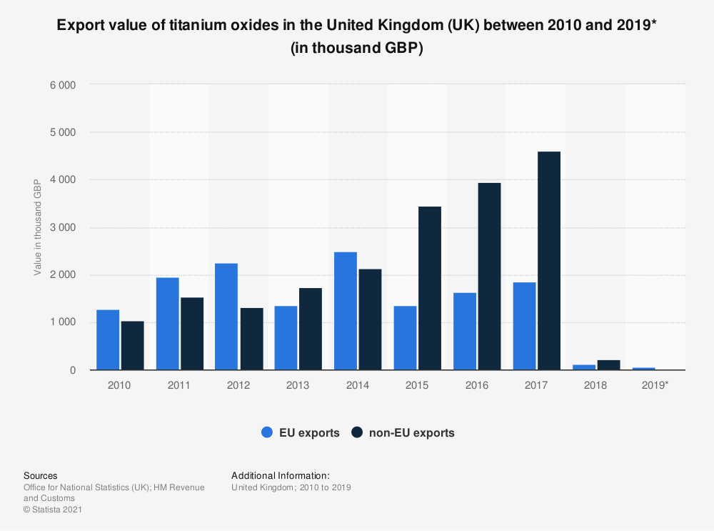 Statistic: Export value of titanium oxides in the United Kingdom (UK) between 2010 and 2019* (in thousand GBP) | Statista