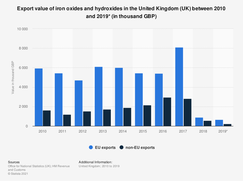 Statistic: Export value of iron oxides and hydroxides in the United Kingdom (UK) between 2010 and 2019* (in thousand GBP)   Statista