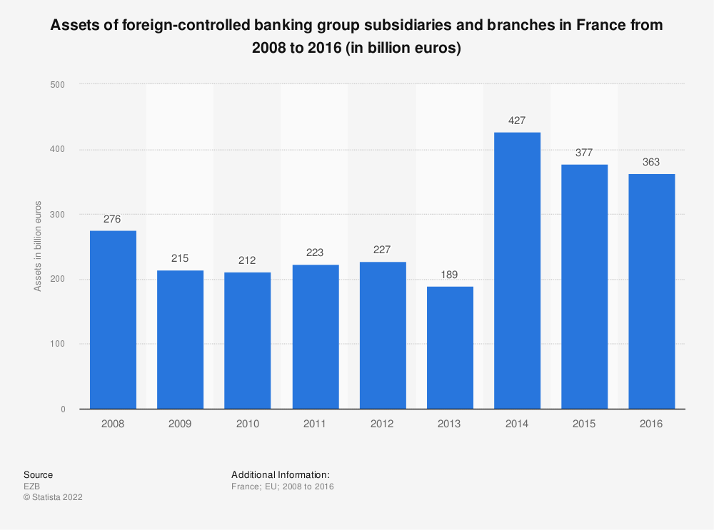 Statistic: Assets of foreign-controlled banking group subsidiaries and branches in France from 2008 to 2016 (in billion euros) | Statista