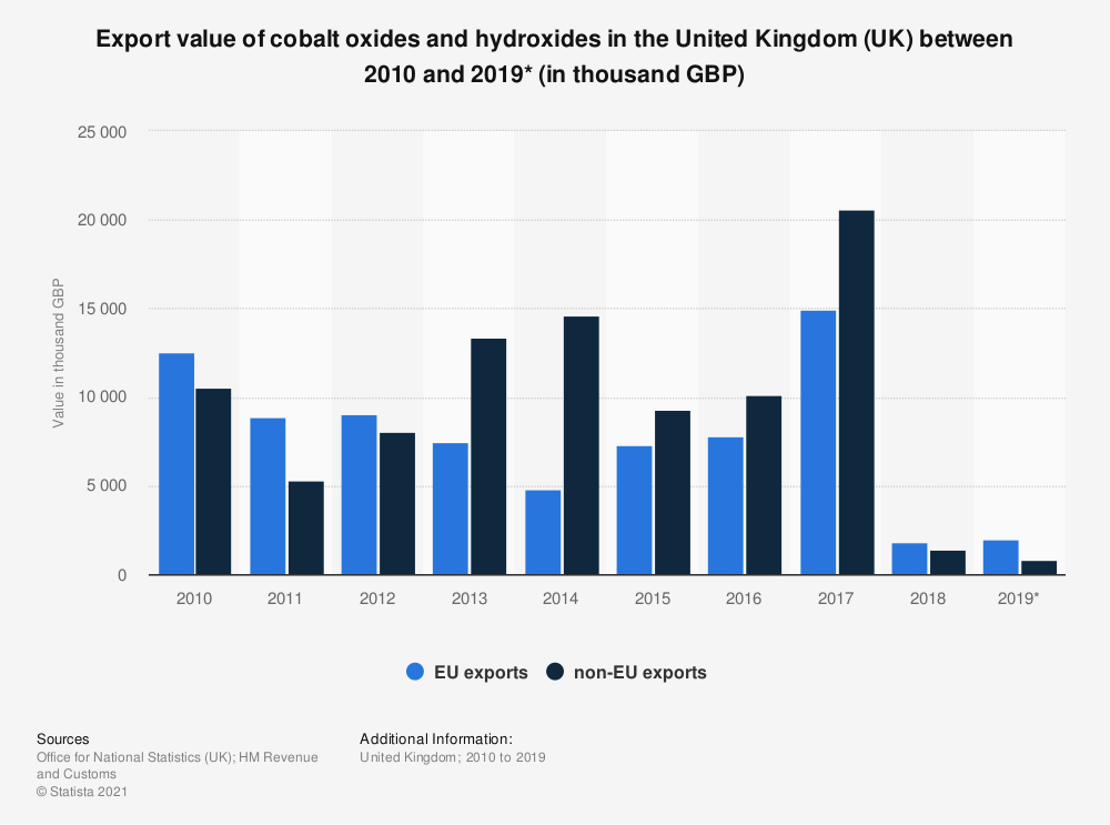 Statistic: Export value of cobalt oxides and hydroxides in the United Kingdom (UK) between 2010 and 2019* (in thousand GBP) | Statista