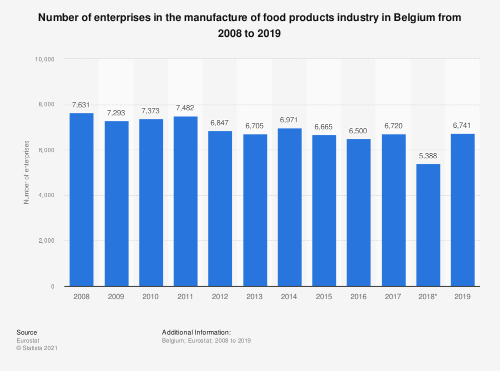 Statistic: Number of enterprises in the manufacture of food products industry in Belgium from 2008 to 2017 | Statista