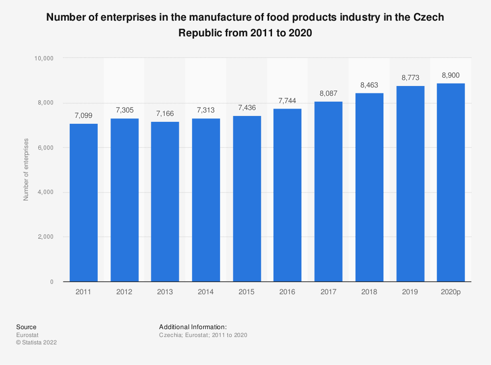 Statistic: Number of enterprises in the manufacture of food products industry in the Czech Republic from 2008 to 2017   Statista