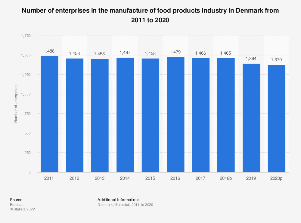 Statistic: Number of enterprises in the manufacture of food products industry in Denmark from 2008 to 2017 | Statista