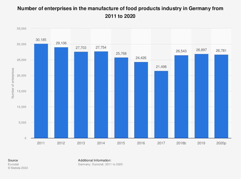 Statistic: Number of enterprises in the manufacture of food products industry in Germany from 2008 to 2017 | Statista
