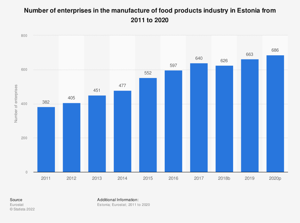 Statistic: Number of enterprises in the manufacture of food products industry in Estonia from 2008 to 2017 | Statista