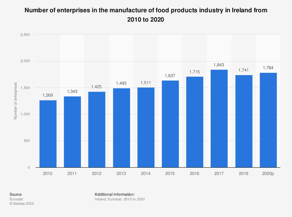 Statistic: Number of enterprises in the manufacture of food products industry in Ireland from 2008 to 2017 | Statista