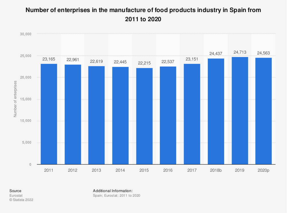 Statistic: Number of enterprises in the manufacture of food products industry in Spain from 2008 to 2017 | Statista