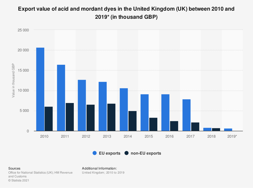 Statistic: Export value of acid and mordant dyes in the United Kingdom (UK) between 2010 and 2019* (in thousand GBP) | Statista