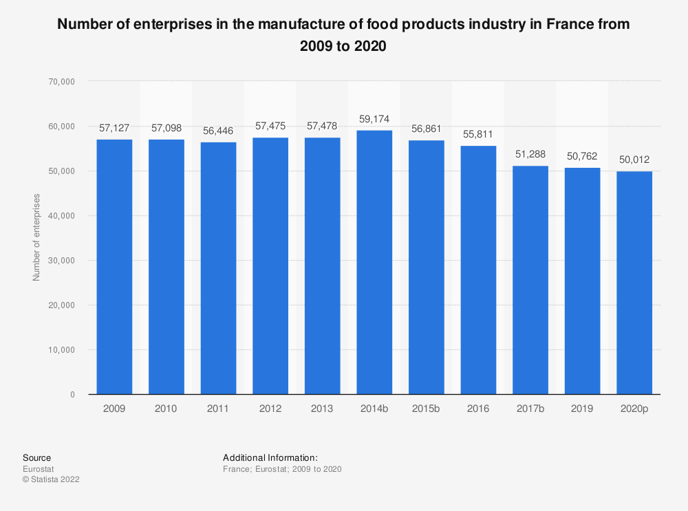 Statistic: Number of enterprises in the manufacture of food products industry in France from 2008 to 2017 | Statista