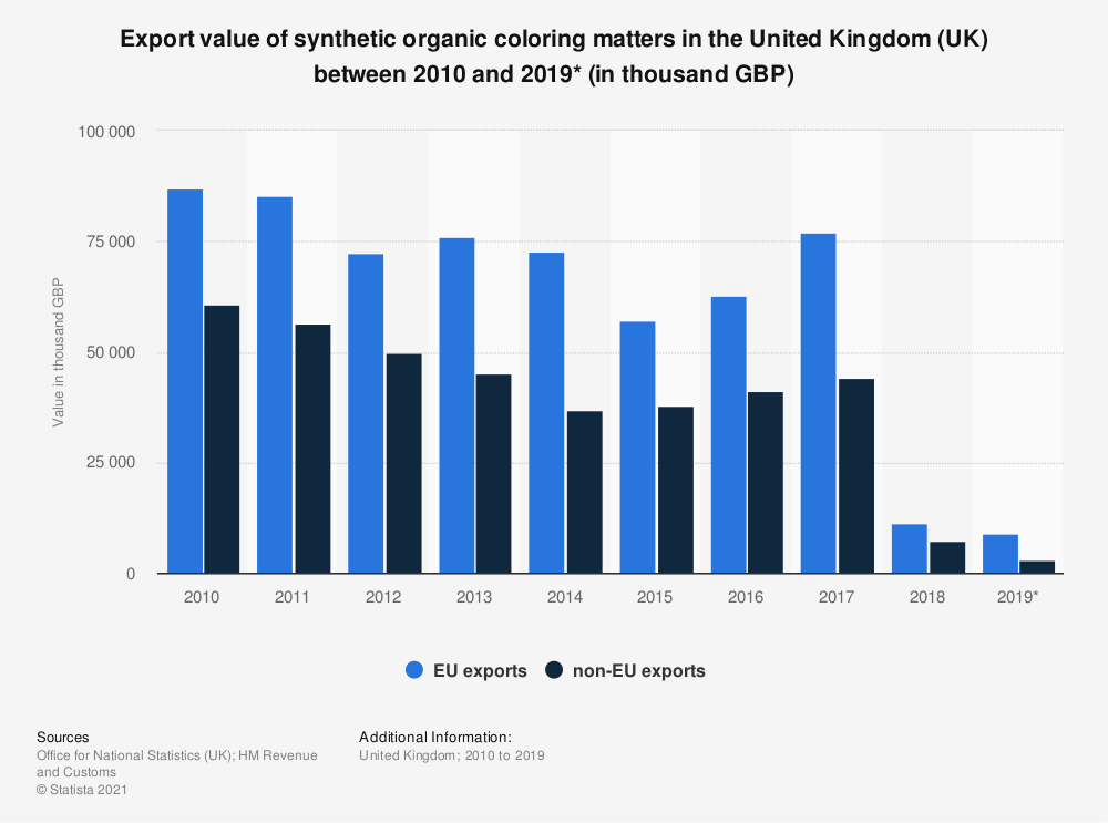 Statistic: Export value of synthetic organic coloring matters in the United Kingdom (UK) between 2010 and 2019* (in thousand GBP) | Statista