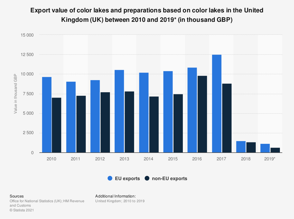 Statistic: Export value of color lakes and preparations based on color lakes in the United Kingdom (UK) between 2010 and 2019* (in thousand GBP) | Statista