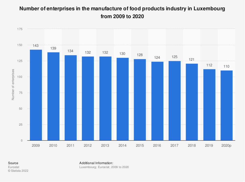 Statistic: Number of enterprises in the manufacture of food products industry in Luxembourg from 2008 to 2017 | Statista