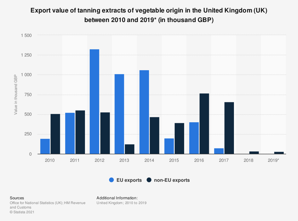 Statistic: Export value of tanning extracts of vegetable origin in the United Kingdom (UK) between 2010 and 2019* (in thousand GBP) | Statista