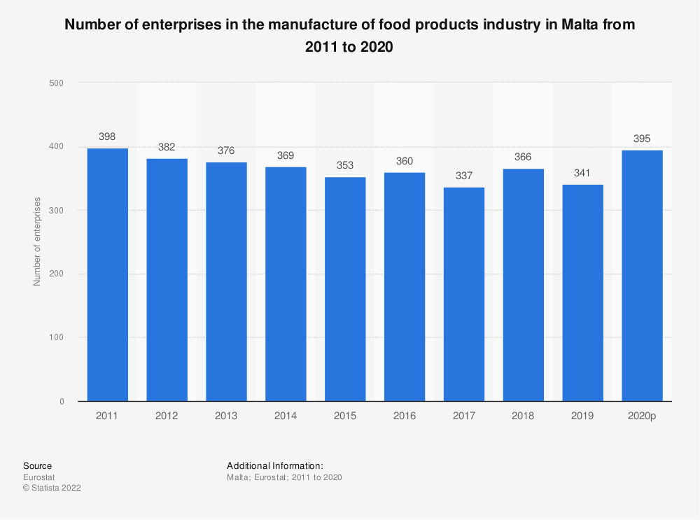 Statistic: Number of enterprises in the manufacture of food products industry in Malta from 2008 to 2017 | Statista
